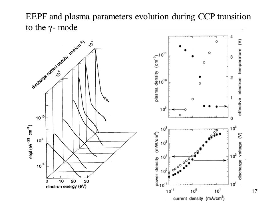 17 EEPF and plasma parameters evolution during CCP transition to the γ- mode