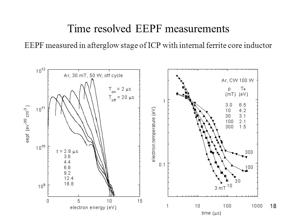 18 Time resolved EEPF measurements EEPF measured in afterglow stage of ICP with internal ferrite core inductor
