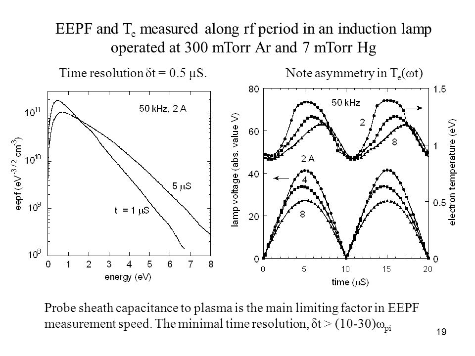 19 EEPF and T e measured along rf period in an induction lamp operated at 300 mTorr Ar and 7 mTorr Hg Time resolution δt = 0.5 μS.