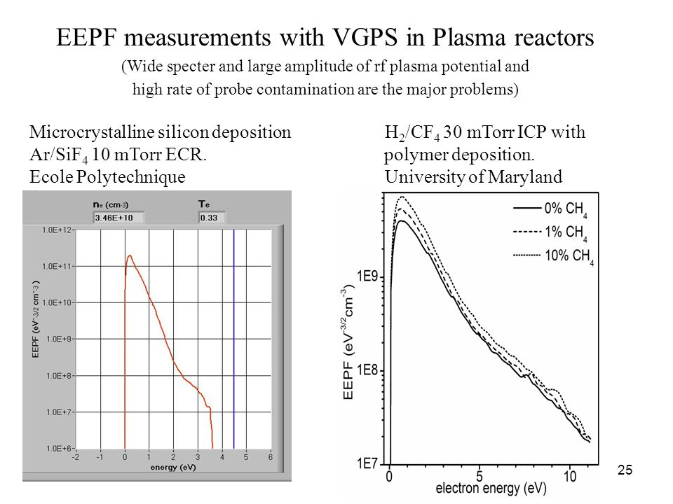 25 EEPF measurements with VGPS in Plasma reactors (Wide specter and large amplitude of rf plasma potential and high rate of probe contamination are the major problems) Microcrystalline silicon deposition H 2 /CF 4 30 mTorr ICP with Ar/SiF 4 10 mTorr ECR.