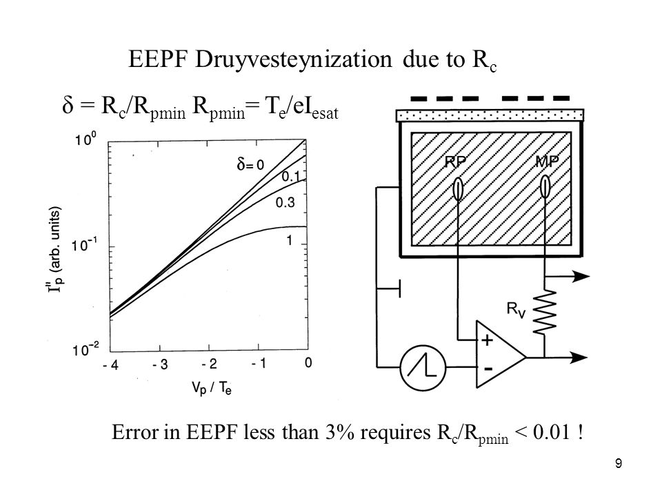 9 EEPF Druyvesteynization due to R c δ = R c /R pmin R pmin = T e /eI esat Error in EEPF less than 3% requires R c /R pmin < 0.01 !