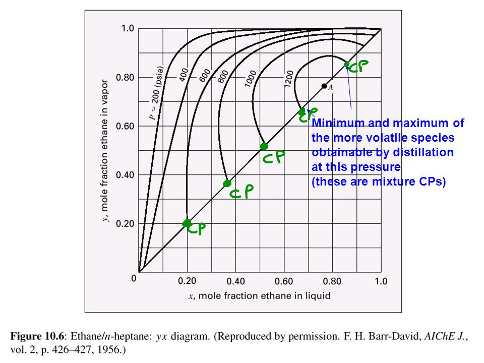 Minimum and maximum of the more volatile species obtainable by distillation at this pressure (these are mixture CPs)