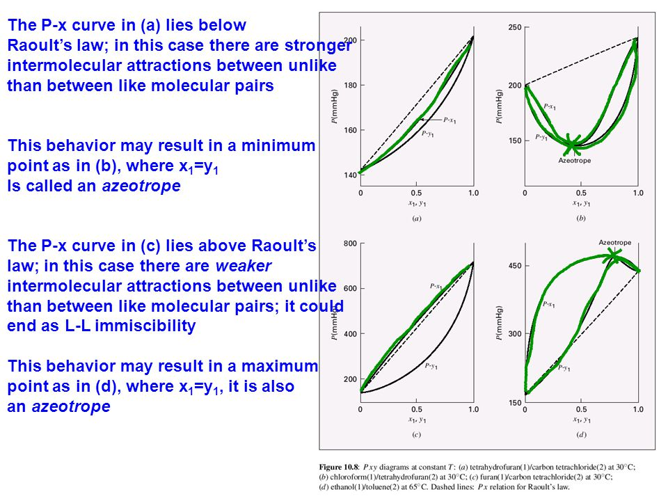 The P-x curve in (a) lies below Raoult's law; in this case there are stronger intermolecular attractions between unlike than between like molecular pa