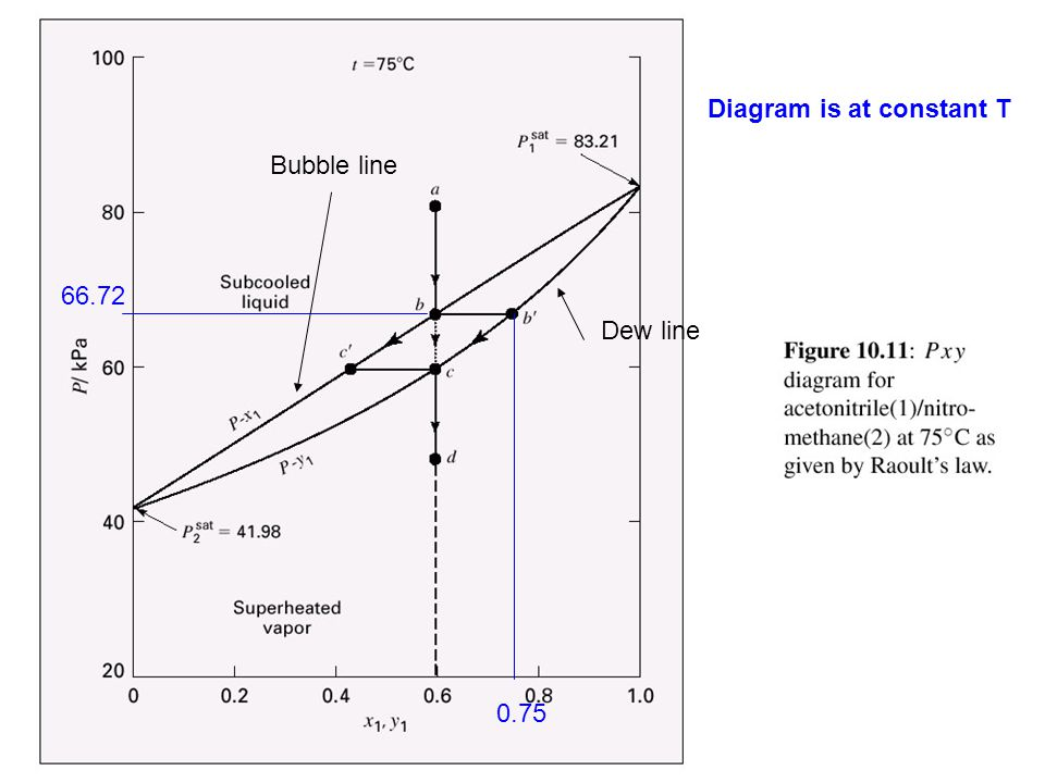 Calculate the P-x-y diagram Bubble pressure calculations Knowing T and x 1, calculate P and y 1