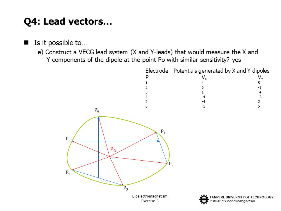 TAMPERE UNIVERSITY OF TECHNOLOGY Institute of Bioelectromagnetism Bioelectromagnetism Exercise 3 Q4: Lead vectors… Is it possible to… e) Construct a VECG lead system (X and Y-leads) that would measure the X and Y components of the dipole at the point Po with similar sensitivity.