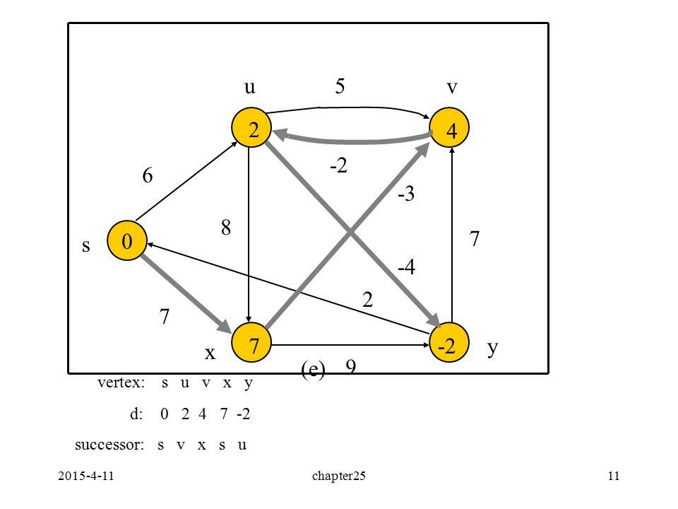 2015-4-11chapter2511 0 6 7 9 2 5 -2 8 7 -3 -4 2 4 7-2 s uv x y (e) vertex: s u v x y d: 0 2 4 7 -2 successor: s v x s u