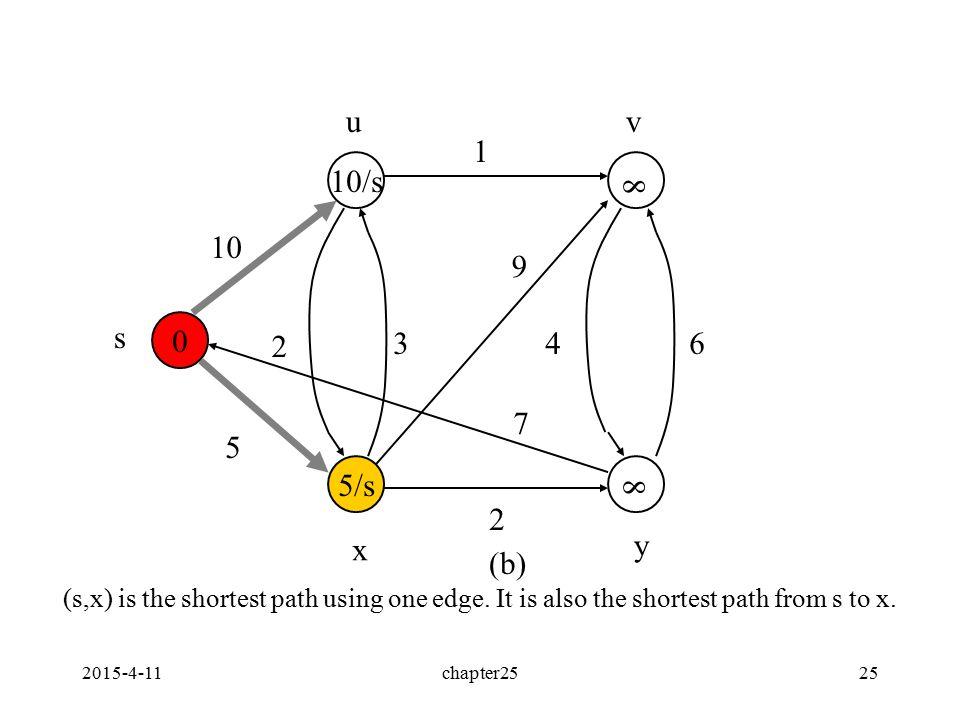 2015-4-11chapter2525 0 5/s 10/s 10 5 2 1 34 2 6 9 7 s uv x y 8 8 (b) (s,x) is the shortest path using one edge.