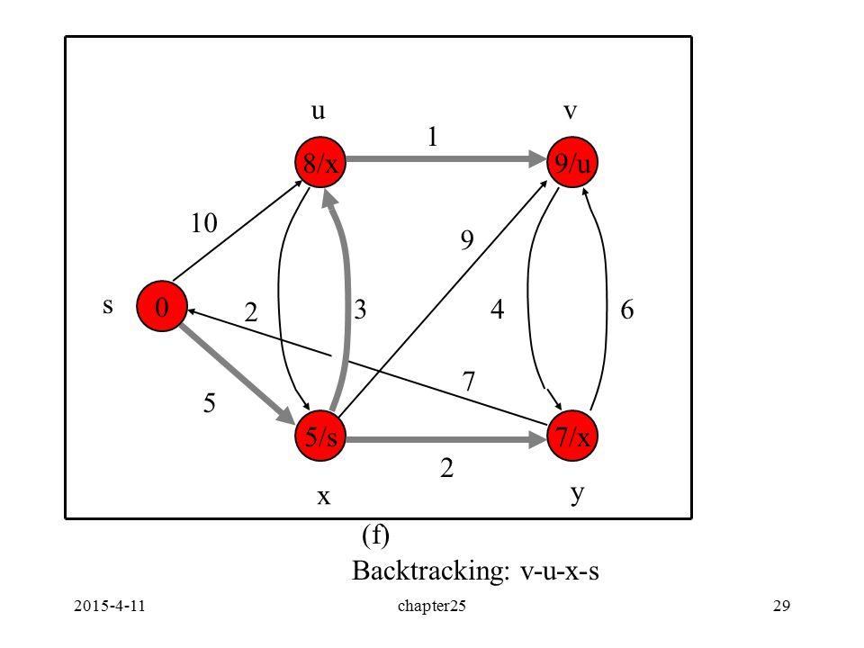 2015-4-11chapter2529 0 7/x 9/u 5/s 8/x 10 5 2 1 34 2 6 9 7 s uv x y (f) Backtracking: v-u-x-s