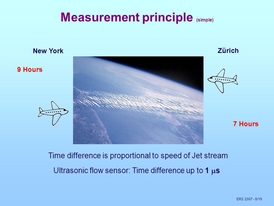 ERS 2007 - 6/19 Measurement principle (simple) New York Zürich 7 Hours 9 Hours Time difference is proportional to speed of Jet stream Ultrasonic flow sensor: Time difference up to 1  s