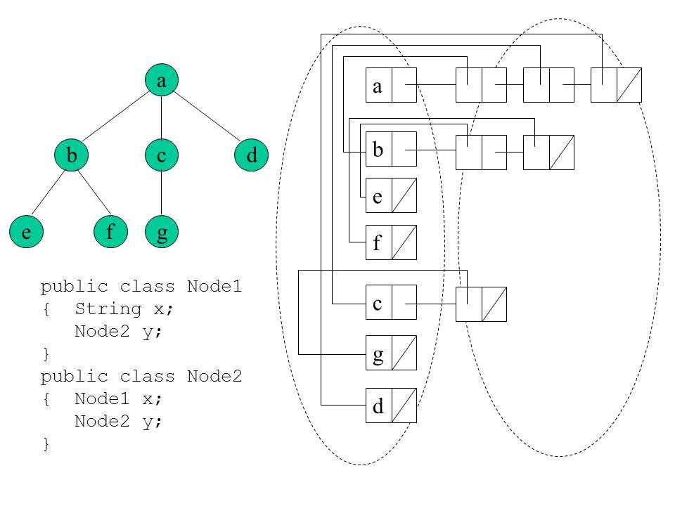 a c g bd ef abefcgd public class Node1 {String x; Node2 y; } public class Node2 {Node1 x; Node2 y; }
