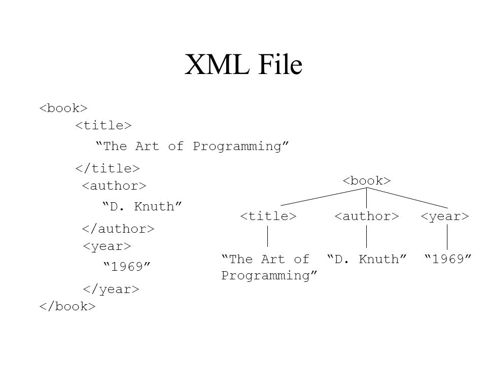 XML File The Art of Programming D. Knuth 1969 The Art of Programming D. Knuth 1969