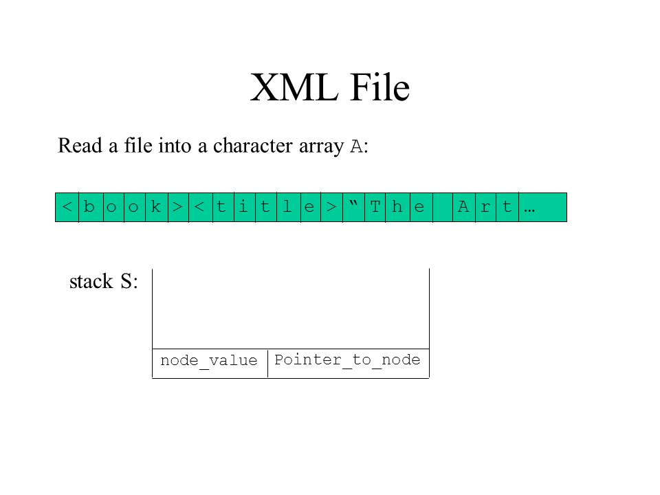 XML File node_value Pointer_to_node stack S: Read a file into a character array A : T h e A r t …