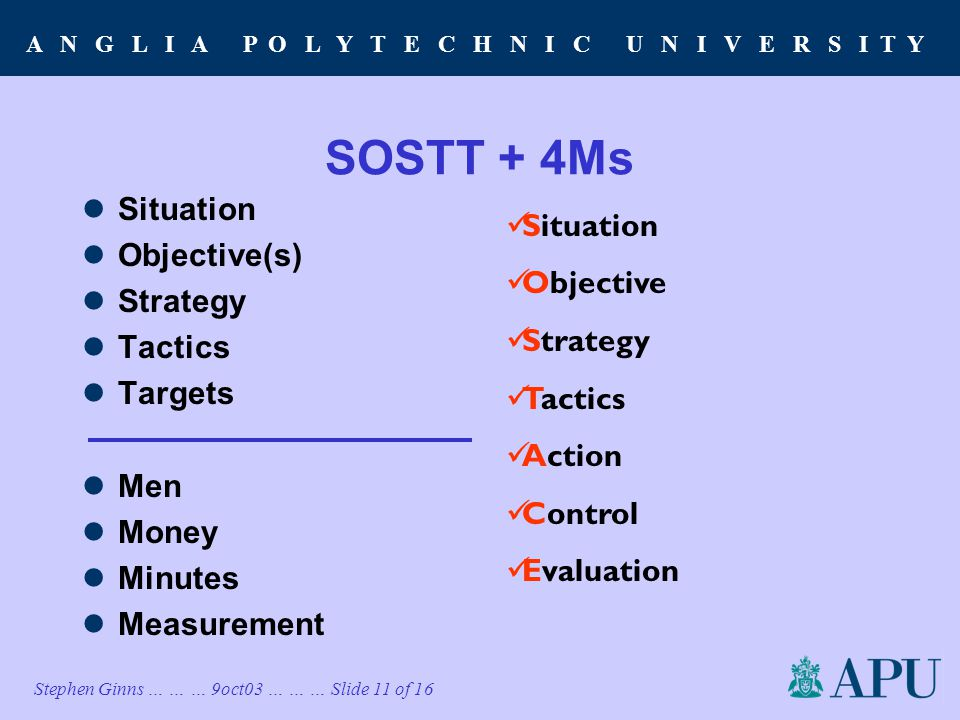 A N G L I A P O L Y T E C H N I C U N I V E R S I T Y Stephen Ginns … … … 9oct03 … … … Slide 11 of 16 SOSTT + 4Ms Situation Objective(s) Strategy Tactics Targets Men Money Minutes Measurement Situation Objective Strategy Tactics Action Control Evaluation
