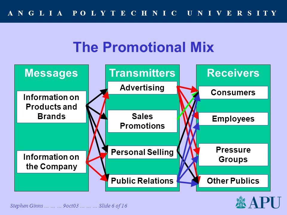 A N G L I A P O L Y T E C H N I C U N I V E R S I T Y Stephen Ginns … … … 9oct03 … … … Slide 6 of 16 The Promotional Mix Messages Information on Products and Brands Information on the Company TransmittersReceivers Advertising Sales Promotions Personal Selling Public Relations Consumers Employees Pressure Groups Other Publics