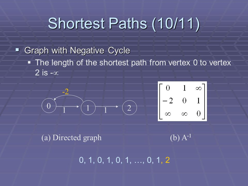 Shortest Paths (10/11)  Graph with Negative Cycle   The length of the shortest path from vertex 0 to vertex 2 is -  0, 1, 0, 1, 0, 1, …, 0, 1, 2 0 12 -2 11 (a) Directed graph (b) A -1