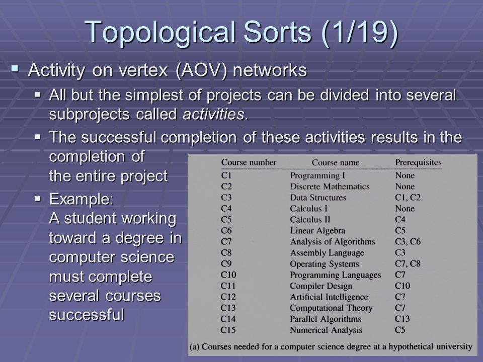 Topological Sorts (1/19)  Activity on vertex (AOV) networks  All but the simplest of projects can be divided into several subprojects called activities.