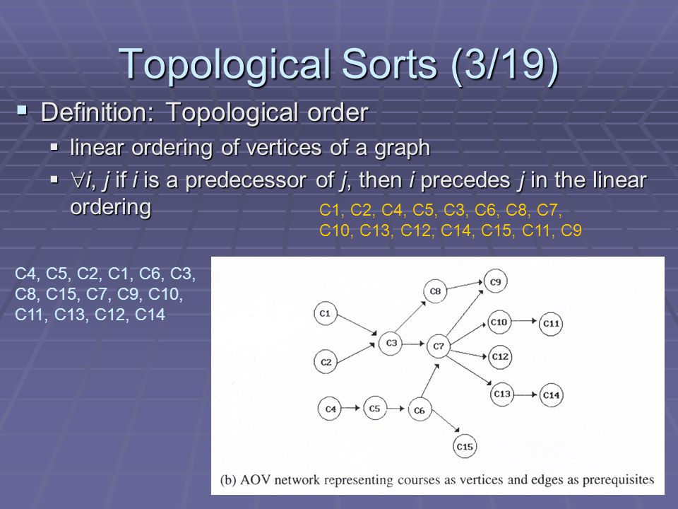 Topological Sorts (3/19)  Definition: Topological order  linear ordering of vertices of a graph   i, j if i is a predecessor of j, then i precedes j in the linear ordering C4, C5, C2, C1, C6, C3, C8, C15, C7, C9, C10, C11, C13, C12, C14 C1, C2, C4, C5, C3, C6, C8, C7, C10, C13, C12, C14, C15, C11, C9
