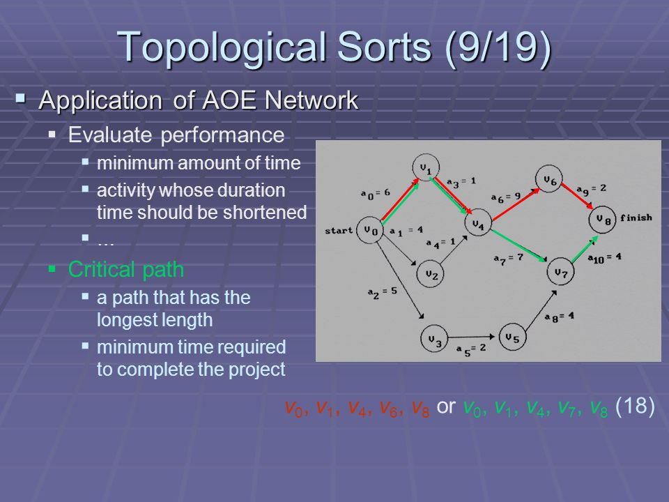 Topological Sorts (9/19)  Application of AOE Network   Evaluate performance   minimum amount of time   activity whose duration time should be shortened   …   Critical path   a path that has the longest length   minimum time required to complete the project v 0, v 1, v 4, v 6, v 8 or v 0, v 1, v 4, v 7, v 8 (18)