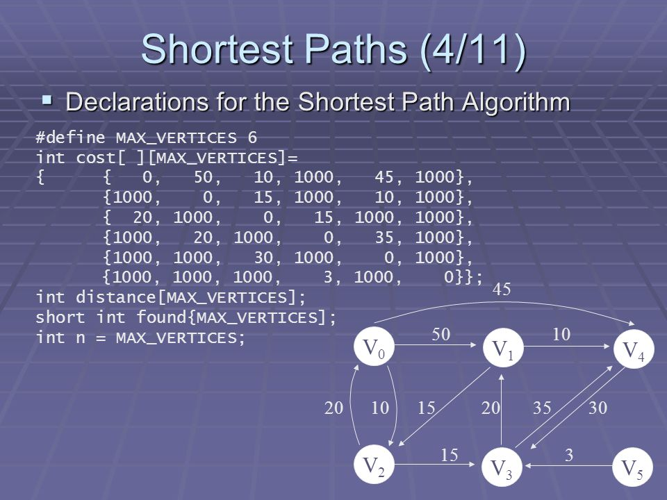 Shortest Paths (4/11)  Declarations for the Shortest Path Algorithm #define MAX_VERTICES 6 int cost[ ][MAX_VERTICES]= {{ 0, 50, 10, 1000, 45, 1000}, {1000, 0, 15, 1000, 10, 1000}, { 20, 1000, 0, 15, 1000, 1000}, {1000, 20, 1000, 0, 35, 1000}, {1000, 1000, 30, 1000, 0, 1000}, {1000, 1000, 1000, 3, 1000, 0}}; int distance[MAX_VERTICES]; short int found{MAX_VERTICES]; int n = MAX_VERTICES; V0V0 V4V4 V1V1 V5V5 V3V3 V2V2 50 10 20 10 15 20 35 30 15 3 45