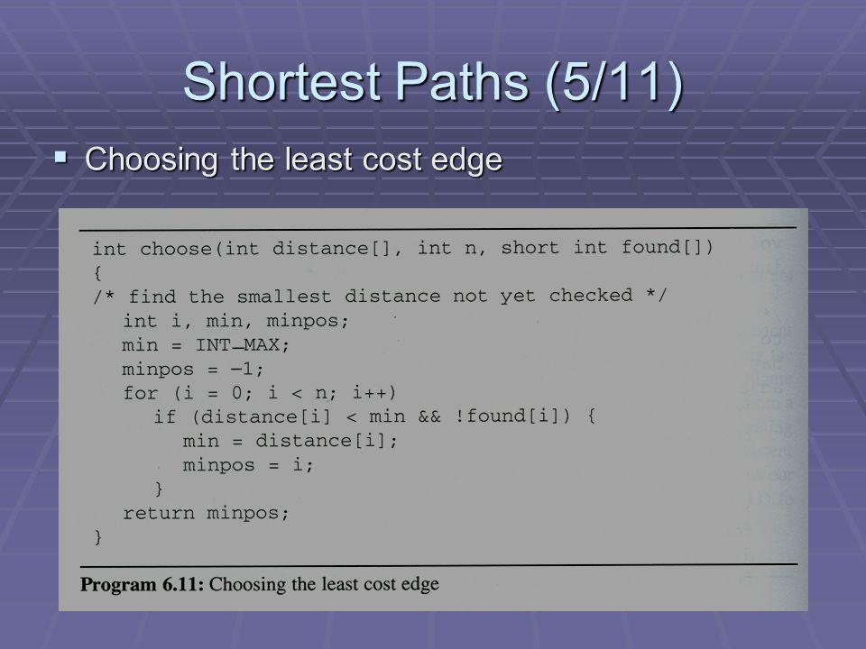  Single Source Shortest Paths Program (v=0) [0][1][2][3][4][5] visited: distance: cost: i: u: w: 050101000451000 0 2 0123 25 45 1 3 45 2 1 3 4 V0V0 V4V4 V1V1 V5V5 V3V3 V2V2 50 10 20 10 15 20 35 30 15 3 45