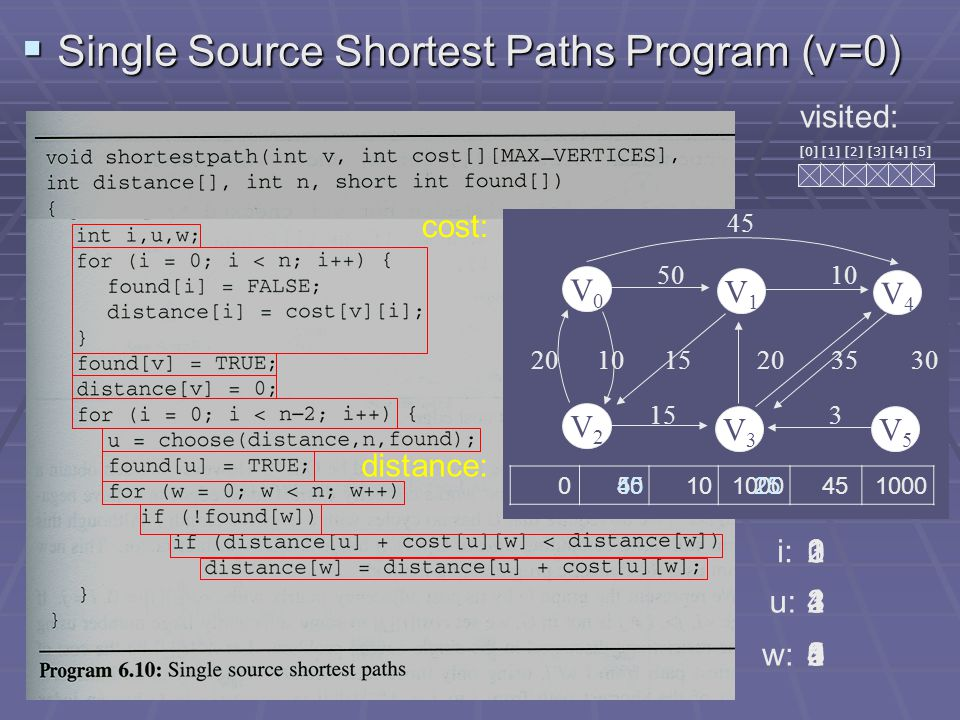Shortest Paths (7/11)  All Pairs Shortest Paths  we could solve this problem using shortestpath with each of the vertices in V(G) as the source.