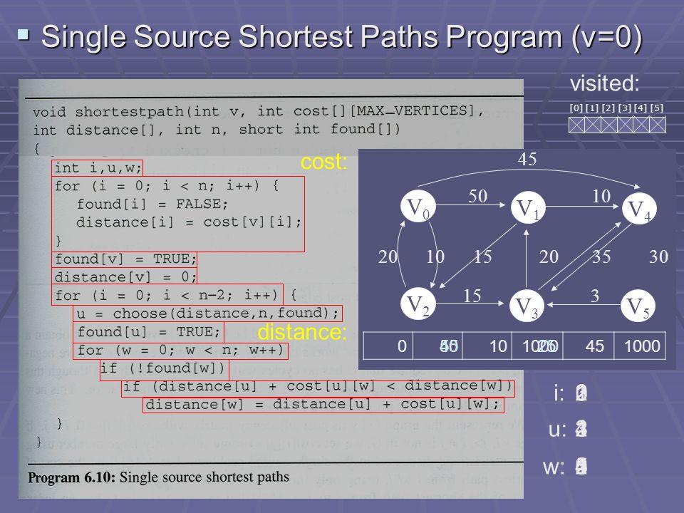  Topological sort Program Time complexity: O(n+e) V5V5 V4V4 V3V3 V2V2 V1V1 V0V0 count link 1 2 3 44 5 5 4 011132 headnode node output: v0v3v2v5v1v4 top: 0 j:0k: ptr 1 0 12 01 23 02 3325 1 4 2 21 1 5 01 5511 4 0 4 V0V0 V1V1 V2V2 V3V3 V4V4 V5V5 4