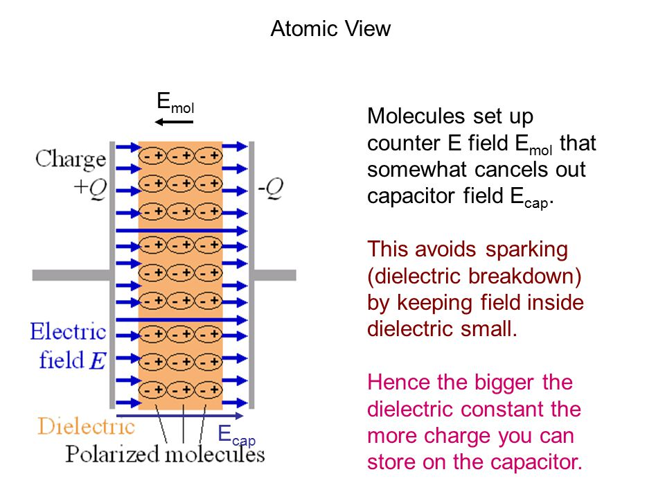 Atomic View E mol E cap Molecules set up counter E field E mol that somewhat cancels out capacitor field E cap. This avoids sparking (dielectric break