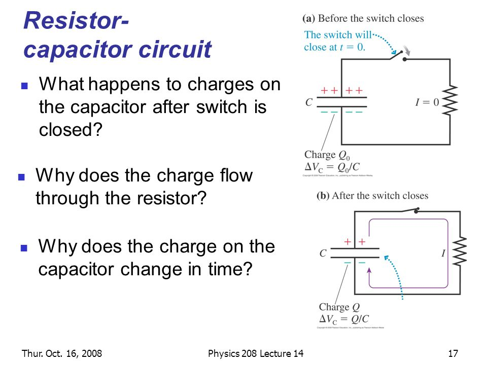 Thur. Oct. 16, 2008Physics 208 Lecture 1417 Resistor- capacitor circuit What happens to charges on the capacitor after switch is closed? Why does the