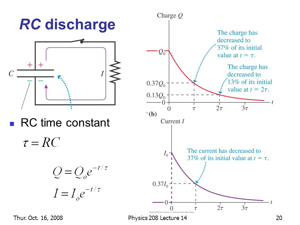 Thur. Oct. 16, 2008Physics 208 Lecture 1420 RC discharge RC time constant