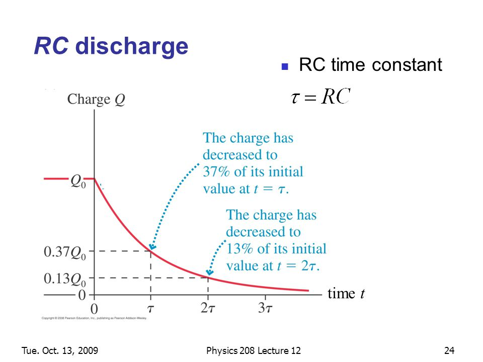 Tue. Oct. 13, 2009Physics 208 Lecture 1224 RC discharge RC time constant time t