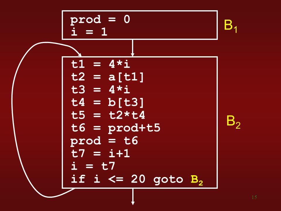 15 prod = 0 i = 1 t1 = 4*i t2 = a[t1] t3 = 4*i t4 = b[t3] t5 = t2*t4 t6 = prod+t5 prod = t6 t7 = i+1 i = t7 if i <= 20 goto B 2 B1B1 B2B2