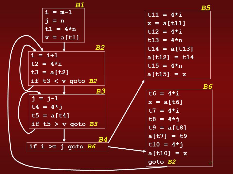 21 j = j-1 t4 = 4*j t5 = a[t4] if t5 > v goto B3 i = m-1 j = n t1 = 4*n v = a[t1] i = i+1 t2 = 4*i t3 = a[t2] if t3 < v goto B2 t11 = 4*i x = a[t11] t