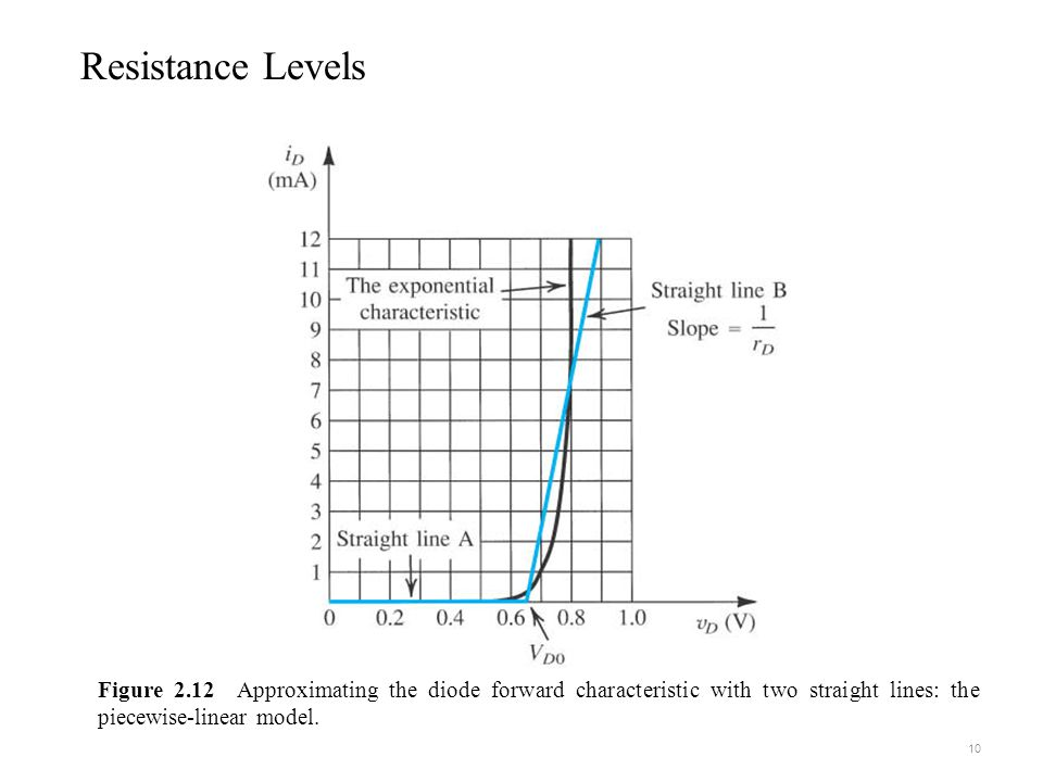 Figure 2.12 Approximating the diode forward characteristic with two straight lines: the piecewise-linear model.
