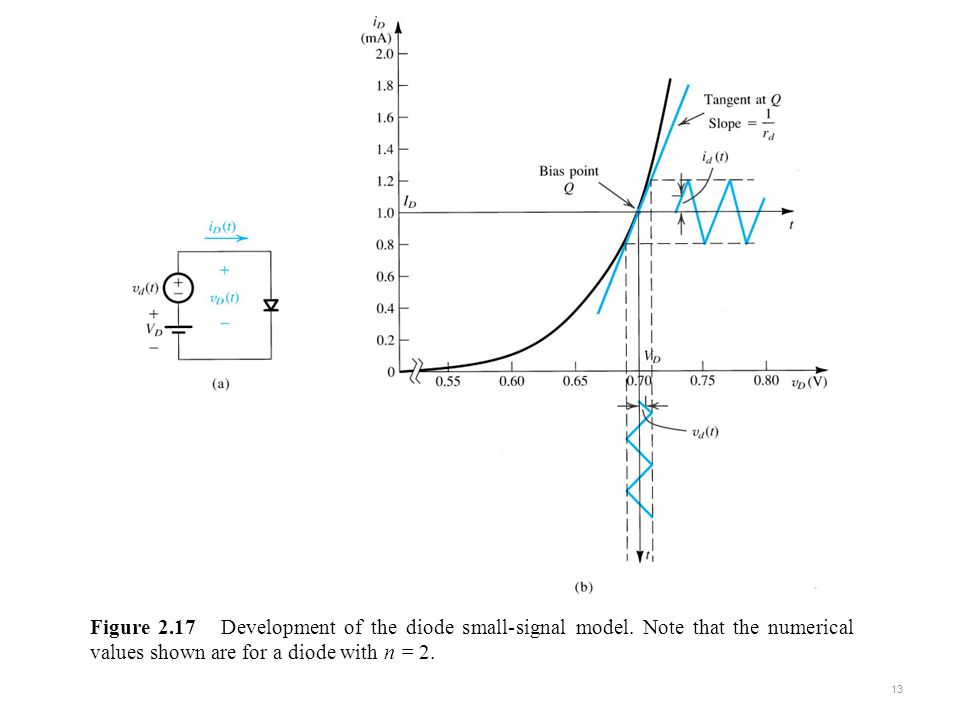 Figure 2.17 Development of the diode small-signal model.