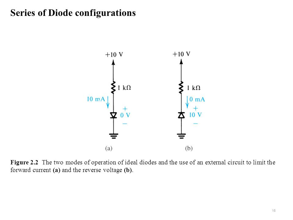 Figure 2.2 The two modes of operation of ideal diodes and the use of an external circuit to limit the forward current (a) and the reverse voltage (b).