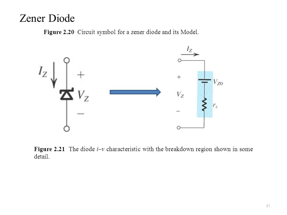 Figure 2.20 Circuit symbol for a zener diode and its Model.