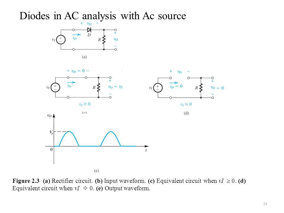 Figure 2.3 (a) Rectifier circuit.(b) Input waveform.