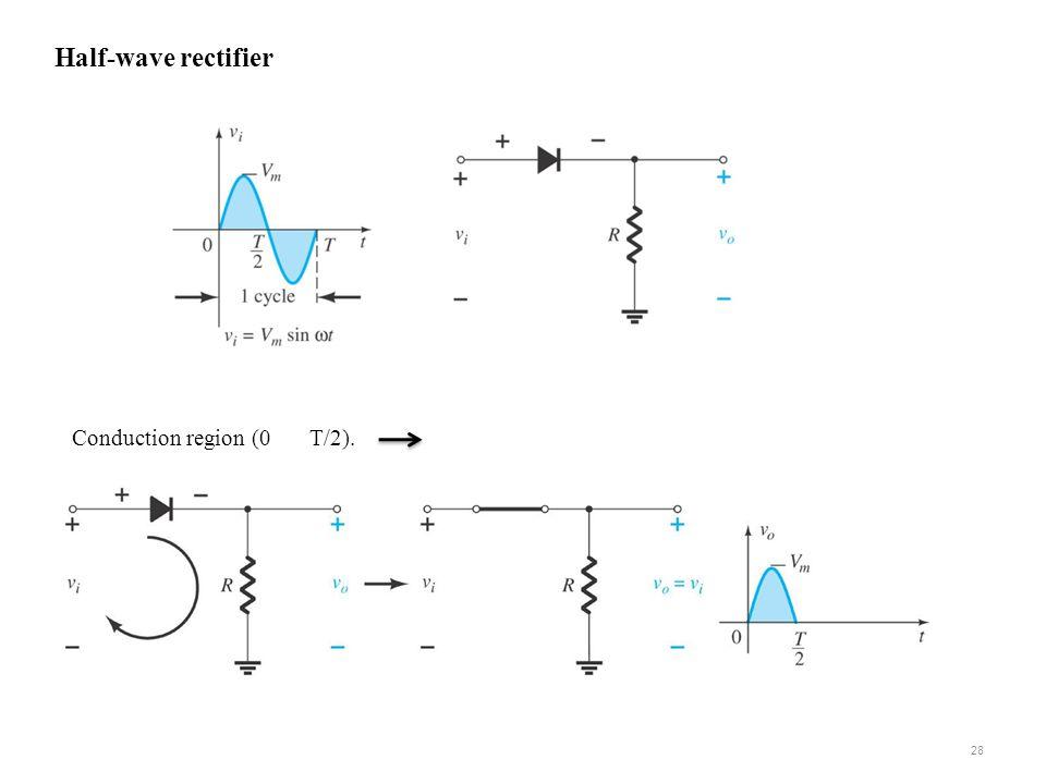 Half-wave rectifier Conduction region (0 T/2). 28