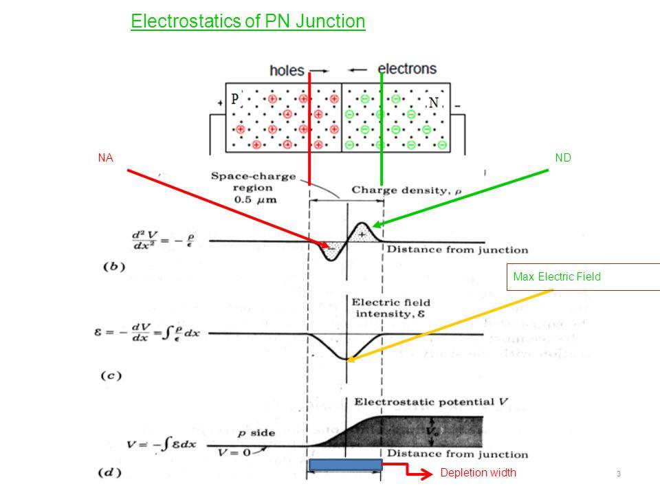 Electrostatics of PN Junction NAND Max Electric Field Depletion width 3