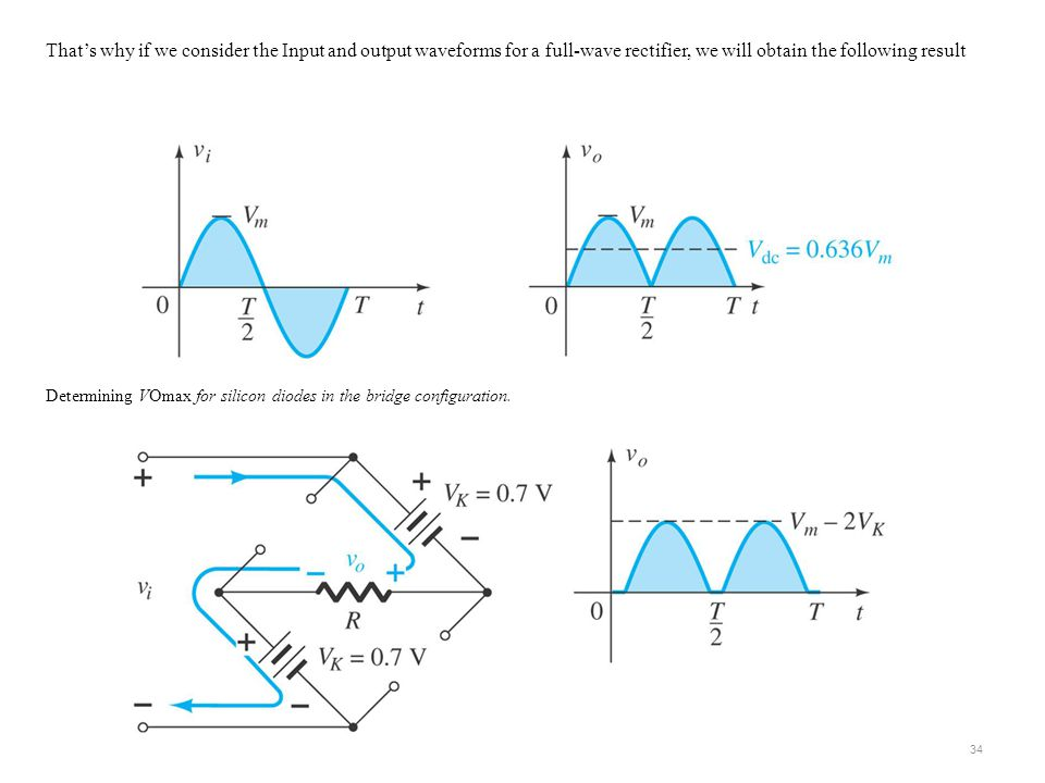 That's why if we consider the Input and output waveforms for a full-wave rectifier, we will obtain the following result Determining VOmax for silicon diodes in the bridge configuration.