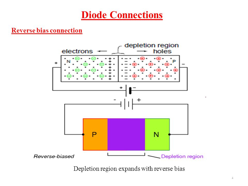 Reverse bias connection Depletion region expands with reverse bias 4 Diode Connections