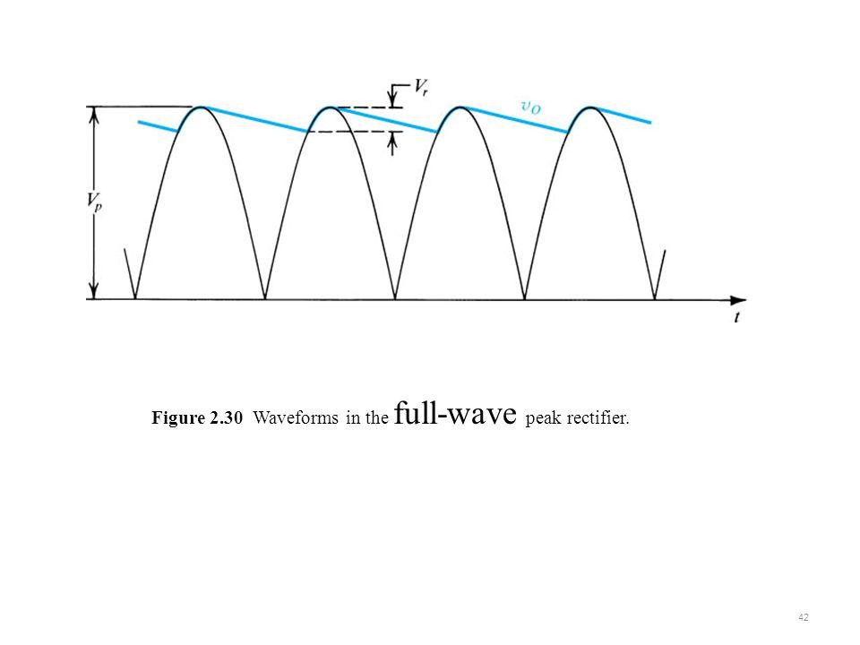 Figure 2.30 Waveforms in the full-wave peak rectifier. 42