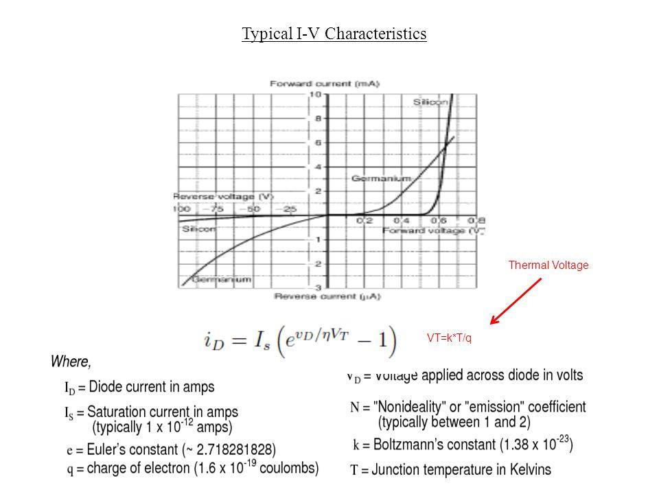 Typical I-V Characteristics VT=k*T/q Thermal Voltage