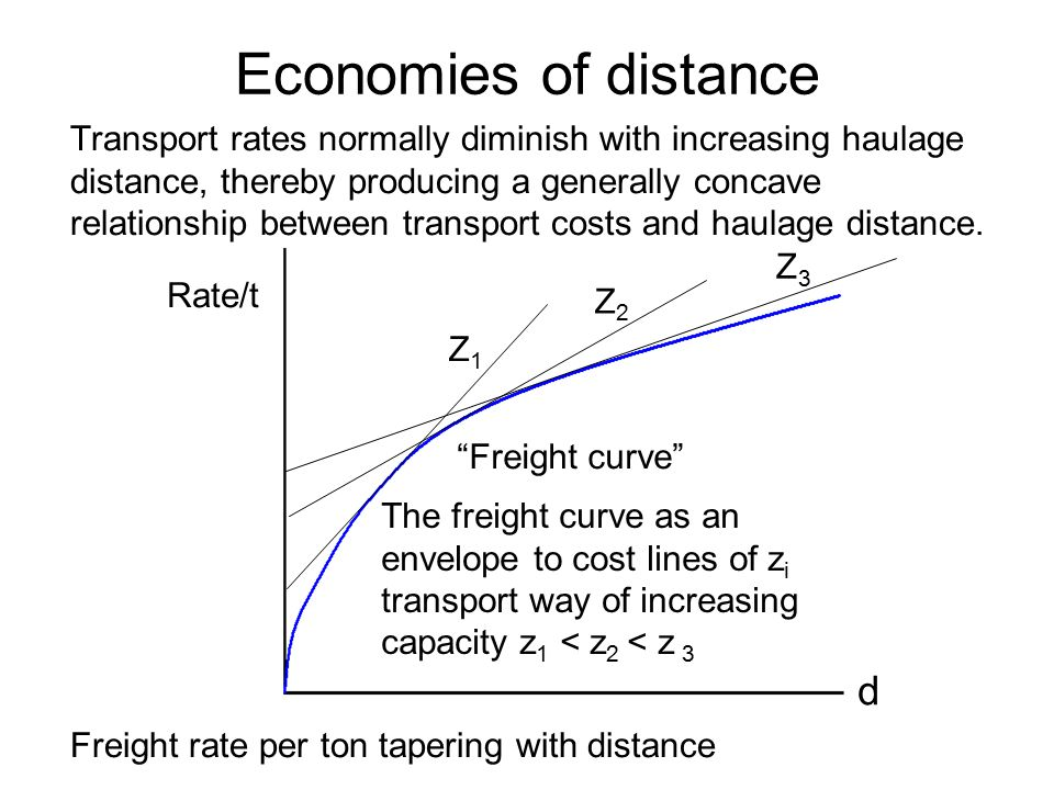 Rate/t Freight curve d Z1Z1 Z2Z2 Z3Z3 The freight curve as an envelope to cost lines of z i transport way of increasing capacity z 1 < z 2 < z 3 Economies of distance Transport rates normally diminish with increasing haulage distance, thereby producing a generally concave relationship between transport costs and haulage distance.