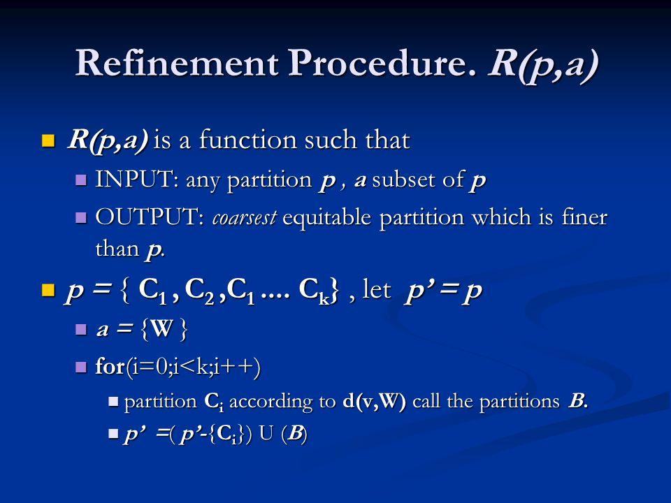Refinement Procedure.