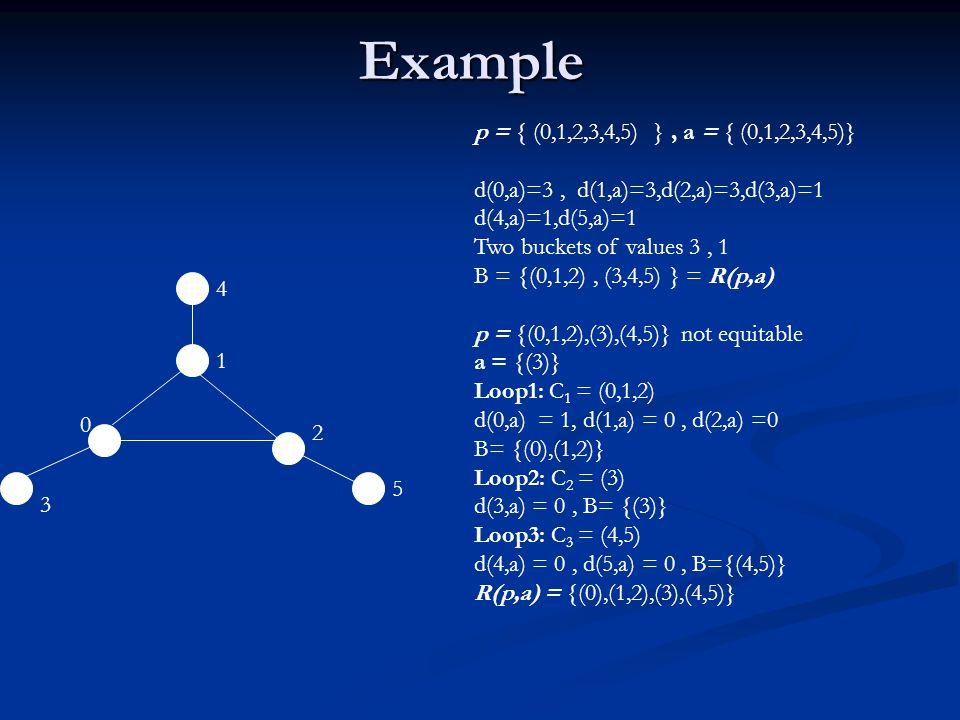 Example 4 1 0 2 3 5 p = { (0,1,2,3,4,5) }, a = { (0,1,2,3,4,5)} d(0,a)=3, d(1,a)=3,d(2,a)=3,d(3,a)=1 d(4,a)=1,d(5,a)=1 Two buckets of values 3, 1 B = {(0,1,2), (3,4,5) } = R(p,a) p = {(0,1,2),(3),(4,5)} not equitable a = {(3)} Loop1: C 1 = (0,1,2) d(0,a) = 1, d(1,a) = 0, d(2,a) =0 B= {(0),(1,2)} Loop2: C 2 = (3) d(3,a) = 0, B= {(3)} Loop3: C 3 = (4,5) d(4,a) = 0, d(5,a) = 0, B={(4,5)} R(p,a) = {(0),(1,2),(3),(4,5)}