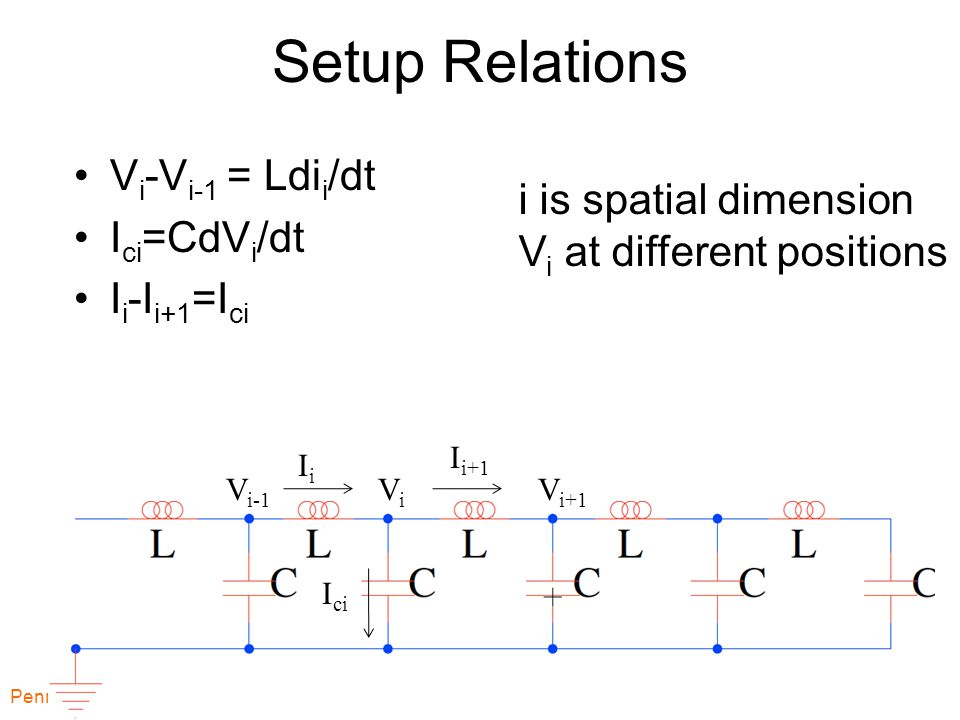 Setup Relations V i -V i-1 = Ldi i /dt I ci =CdV i /dt I i -I i+1 =I ci Penn ESE370 Fall2011 -- DeHon 20 ViVi V i+1 V i-1 IiIi I i+1 I ci i is spatial dimension V i at different positions