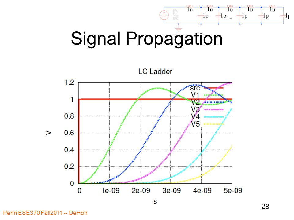 Signal Propagation Penn ESE370 Fall2011 -- DeHon 28
