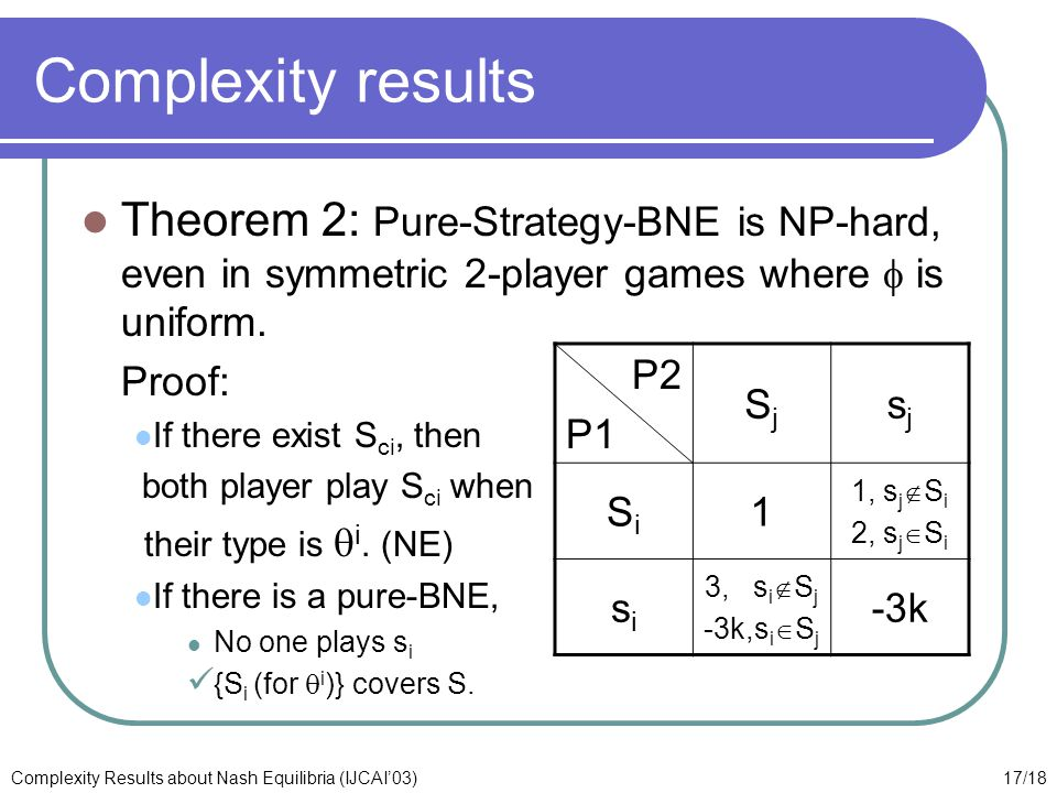 17/18Complexity Results about Nash Equilibria (IJCAI'03) Complexity results Theorem 2: Pure-Strategy-BNE is NP-hard, even in symmetric 2-player games where  is uniform.