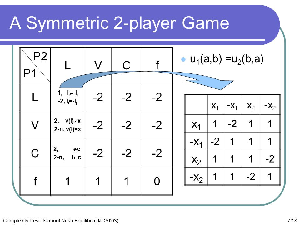 7/18Complexity Results about Nash Equilibria (IJCAI'03) A Symmetric 2-player Game u 1 (a,b) =u 2 (b,a) P2 P1 LVCf L 1, l i  -l j -2, l i =-l j -2 V 2, v(l)  x 2-n, v(l)=x -2 C 2, l  c 2-n, l  c -2 f1110 x1x1 -x 1 x2x2 -x 2 x1x1 1-211 -x 1 -2111 x2x2 111 -x 2 11-21